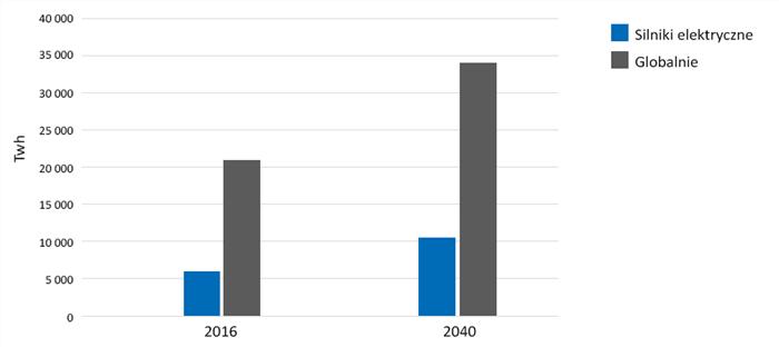 Nowe normy dotyczące sprawności silników elektrycznych - wykres 1
